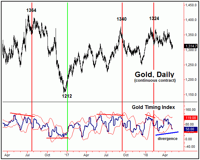 Gold Working on May Cycle Low